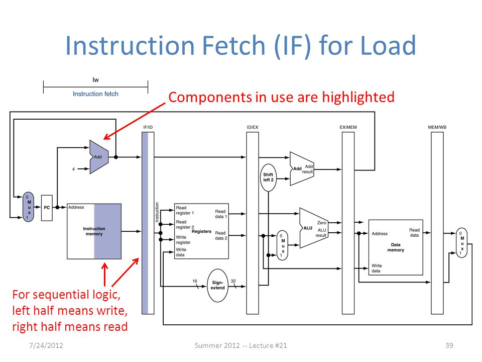 Instruction Fetch (IF) for Load