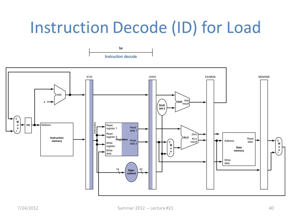 Instruction Decode (ID) for Load