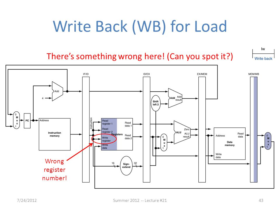 Write Back (WB) for Load