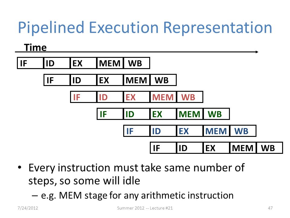 Pipelined Execution Representation