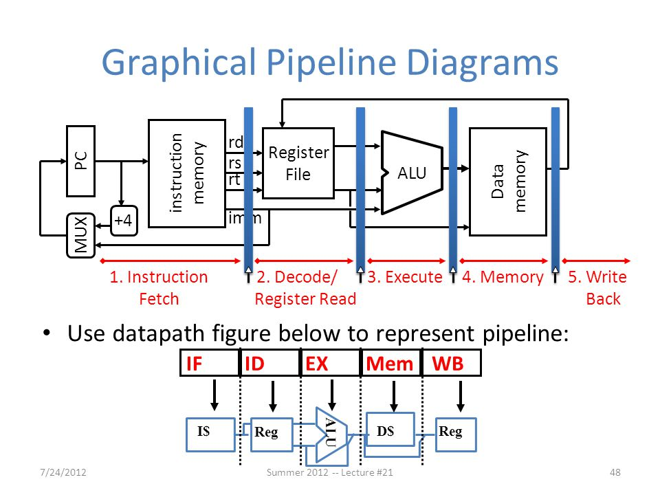 Graphical Pipeline Diagrams