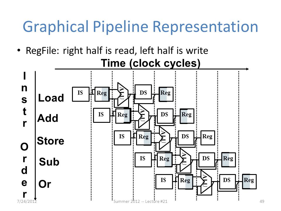 Graphical Pipeline Representation
