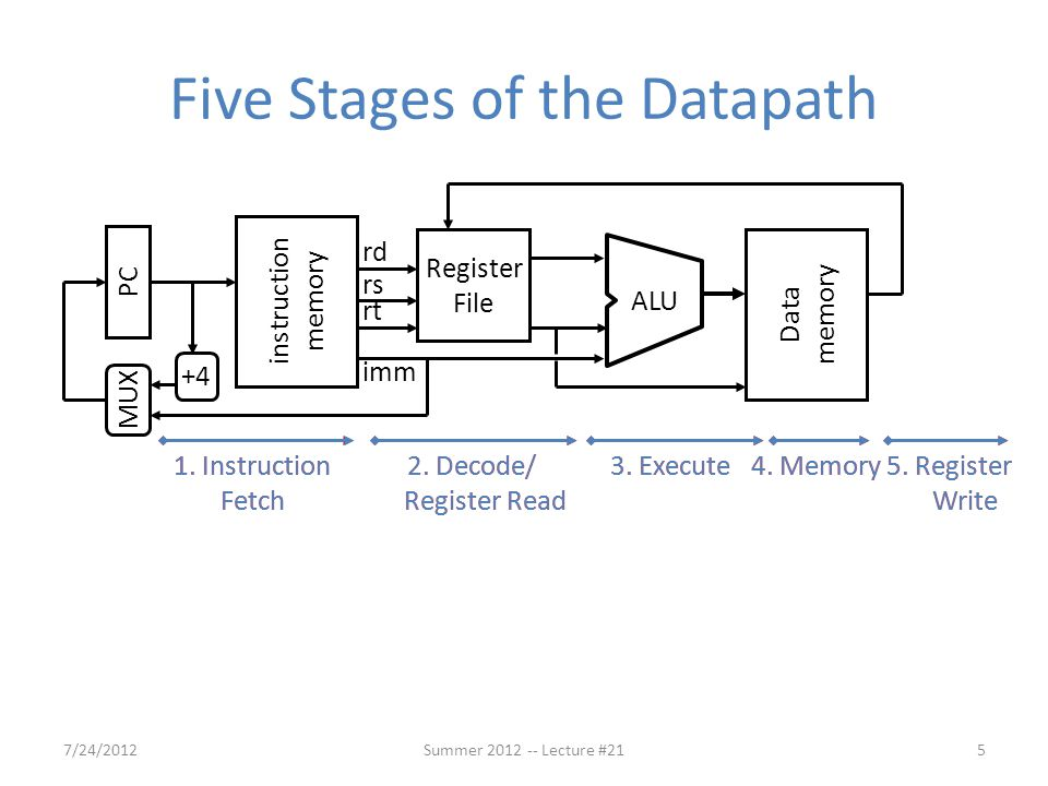 Five Stages of the Datapath