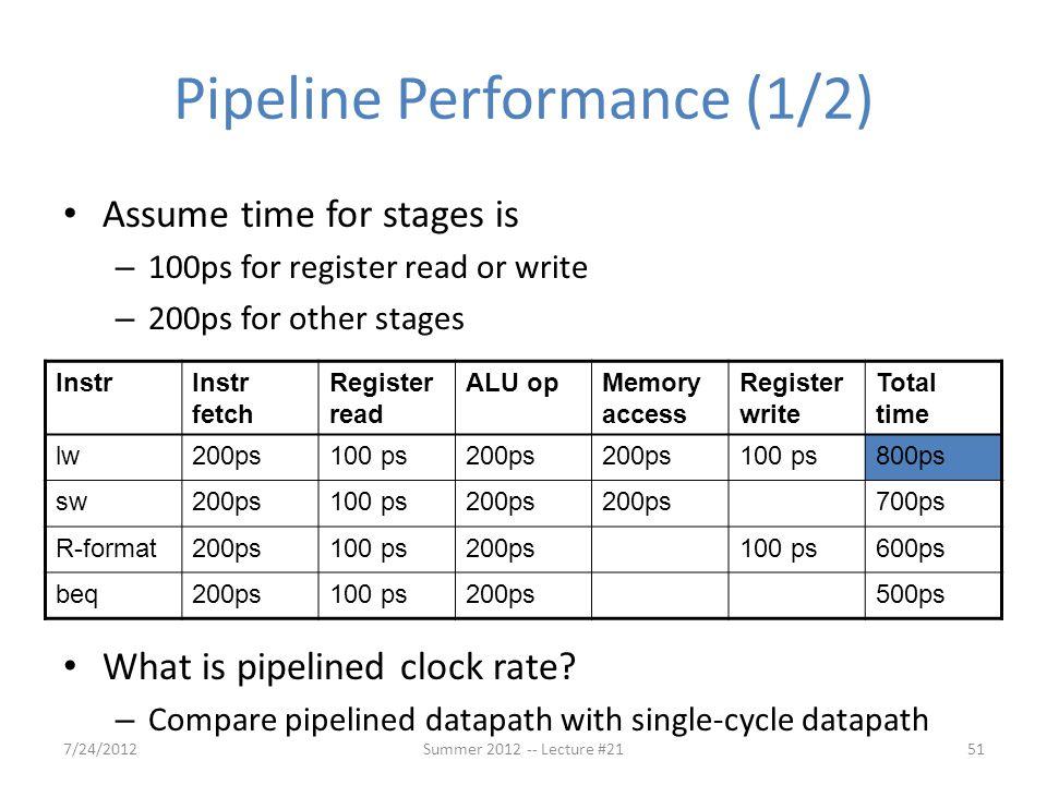 Pipeline Performance (1/2)