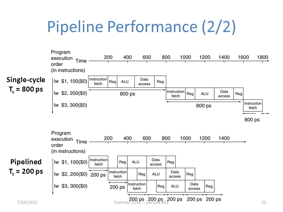 Pipeline Performance (2/2)