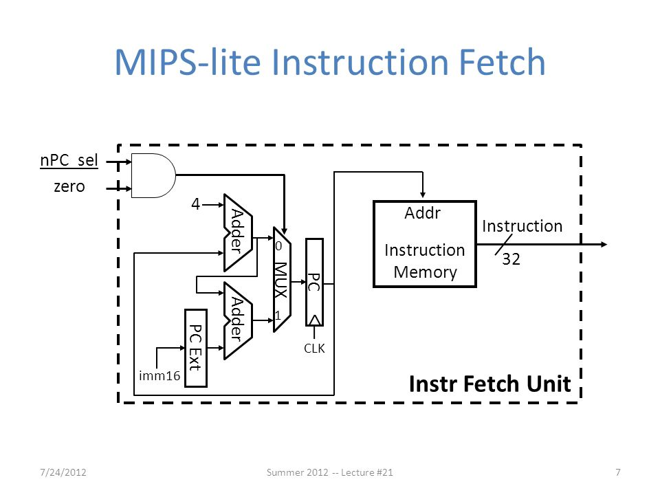 MIPS-lite Instruction Fetch