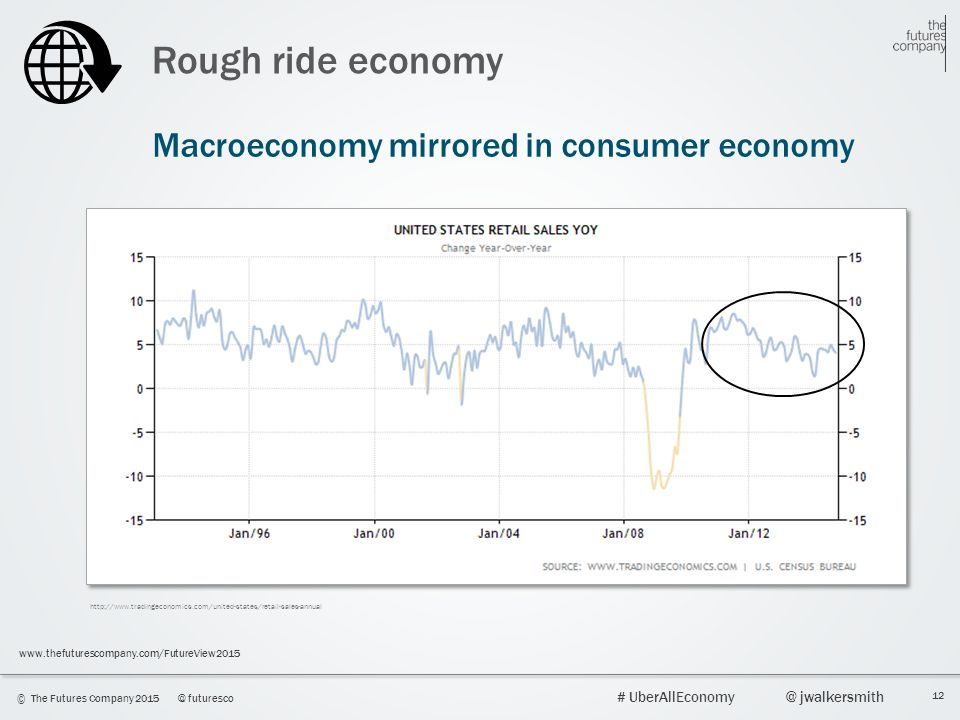 Rough ride economy Macroeconomy mirrored in consumer economy