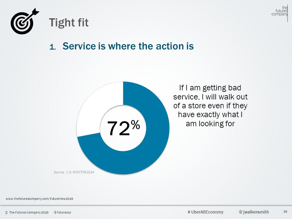 72% Tight fit 1. Service is where the action is