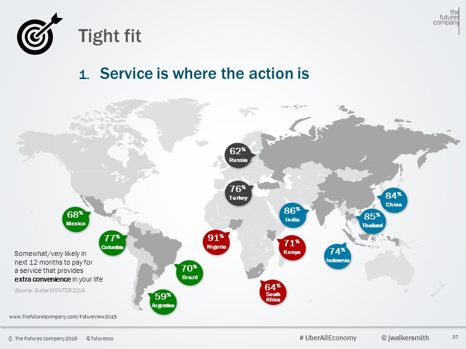 Tight fit 1. Service is where the action is 62% 76% 84% 86% 68% 85%