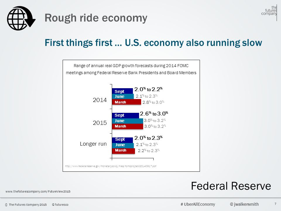 Rough ride economy Federal Reserve