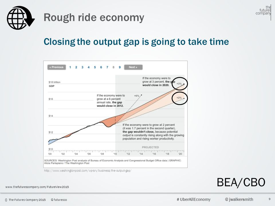 BEA/CBO Rough ride economy