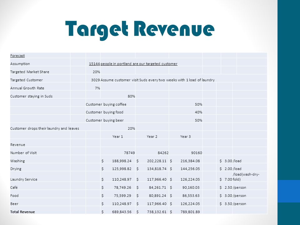 Target Revenue Forecast Assumption 15144