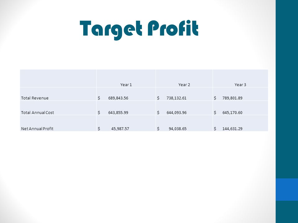 Target Profit Year 1 Year 2 Year 3 Total Revenue $ 689,843.56