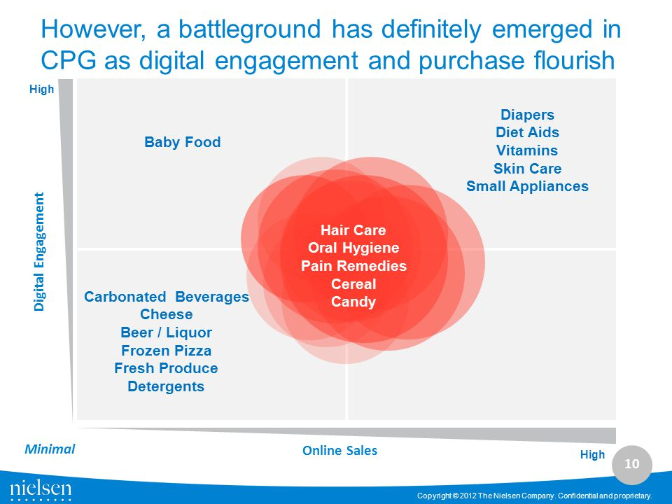 However, a battleground has definitely emerged in CPG as digital engagement and purchase flourish