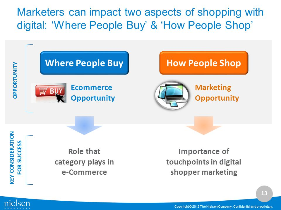 Marketers can impact two aspects of shopping with digital: 'Where People Buy' & 'How People Shop'