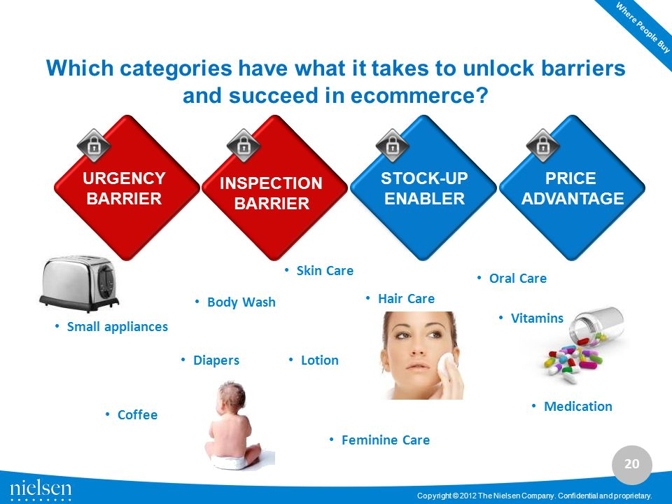 Where People Buy Which categories have what it takes to unlock barriers and succeed in ecommerce URGENCY.