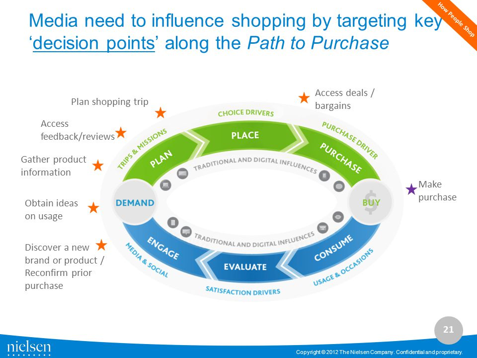 How People Shop Media need to influence shopping by targeting key 'decision points' along the Path to Purchase.