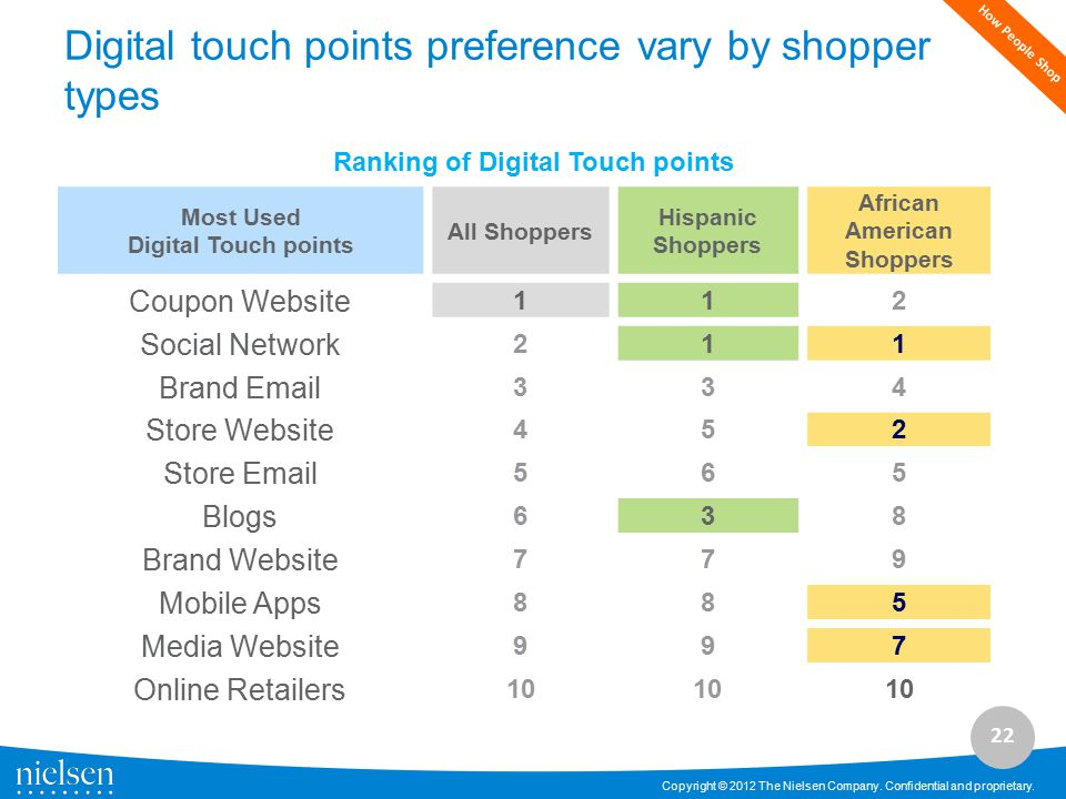 Digital touch points preference vary by shopper types