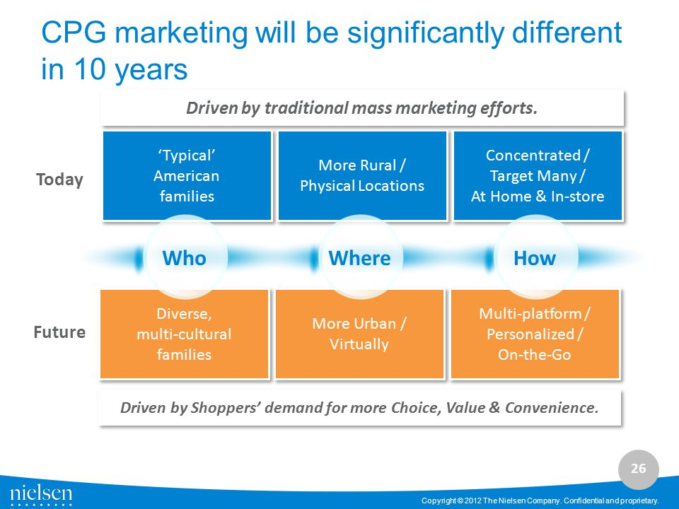 CPG marketing will be significantly different in 10 years