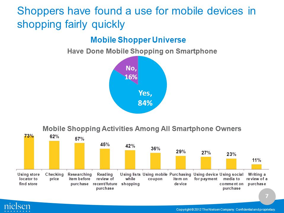 Shoppers have found a use for mobile devices in shopping fairly quickly