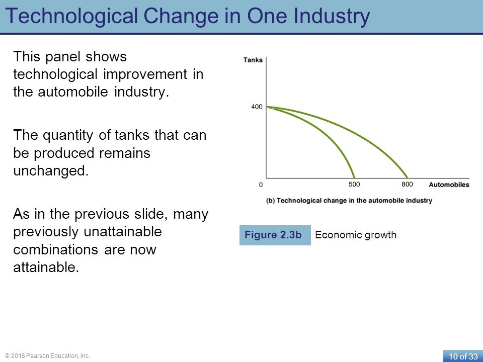 Technological Change in One Industry
