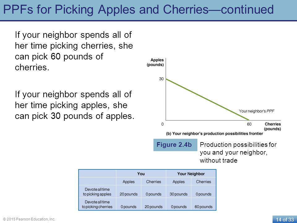 PPFs for Picking Apples and Cherries—continued