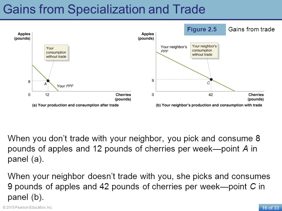 Gains from Specialization and Trade