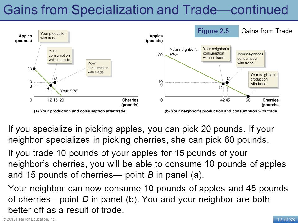 Gains from Specialization and Trade—continued