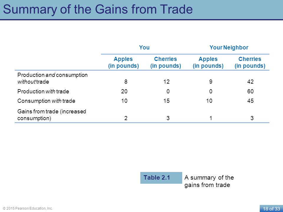 Summary of the Gains from Trade