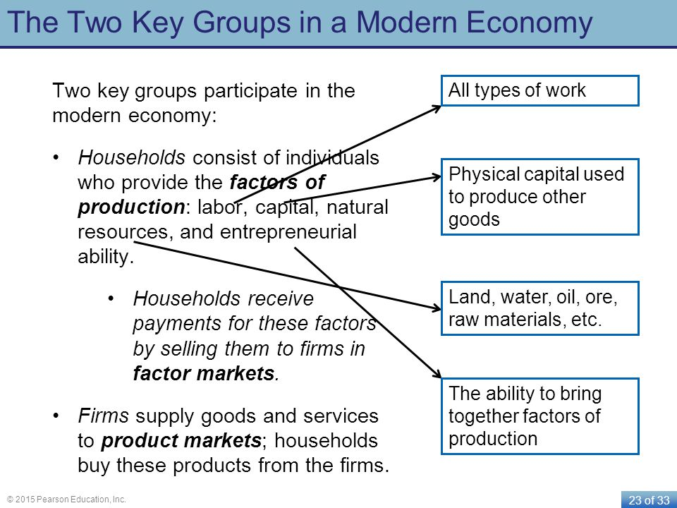 The Two Key Groups in a Modern Economy