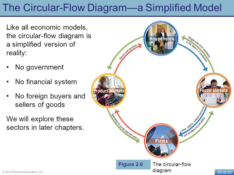 The Circular-Flow Diagram—a Simplified Model
