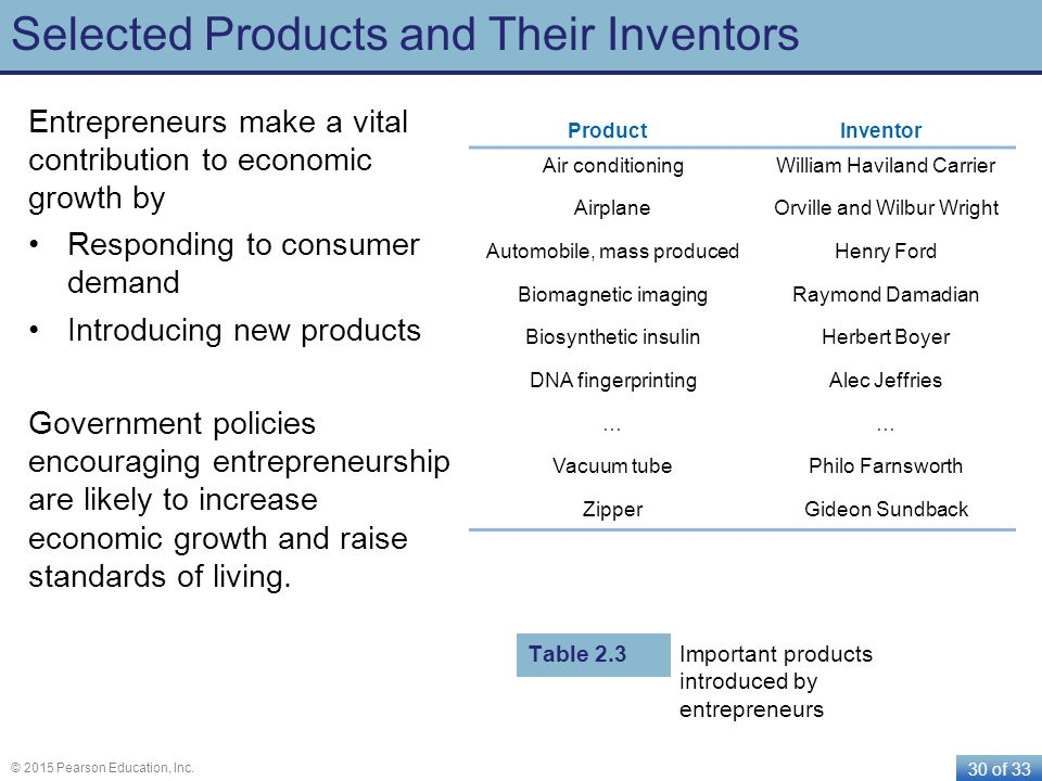 Selected Products and Their Inventors