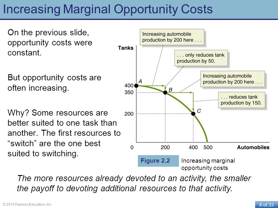 Increasing Marginal Opportunity Costs
