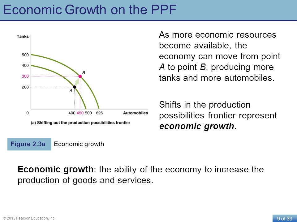 Economic Growth on the PPF