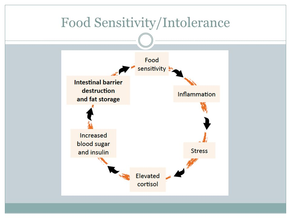 Food Sensitivity/Intolerance