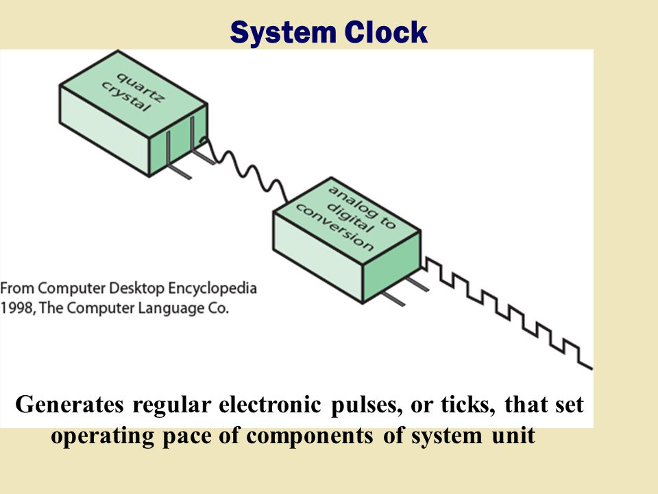 System Clock Generates regular electronic pulses, or ticks, that set operating pace of components of system unit.