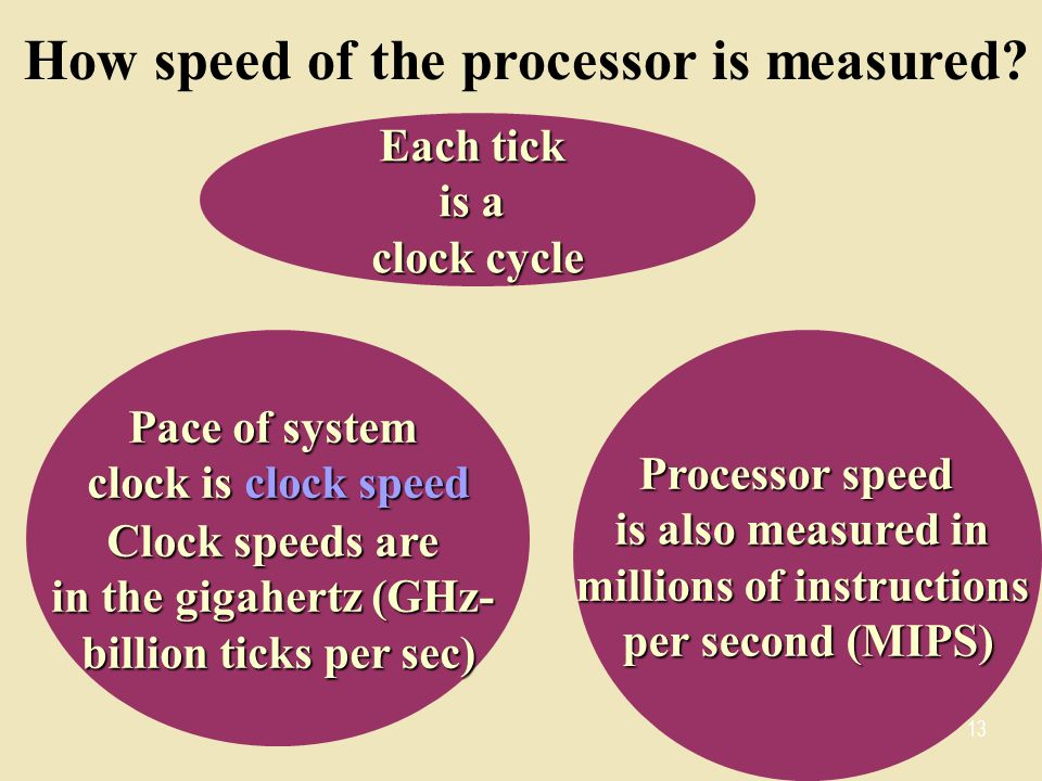 How speed of the processor is measured