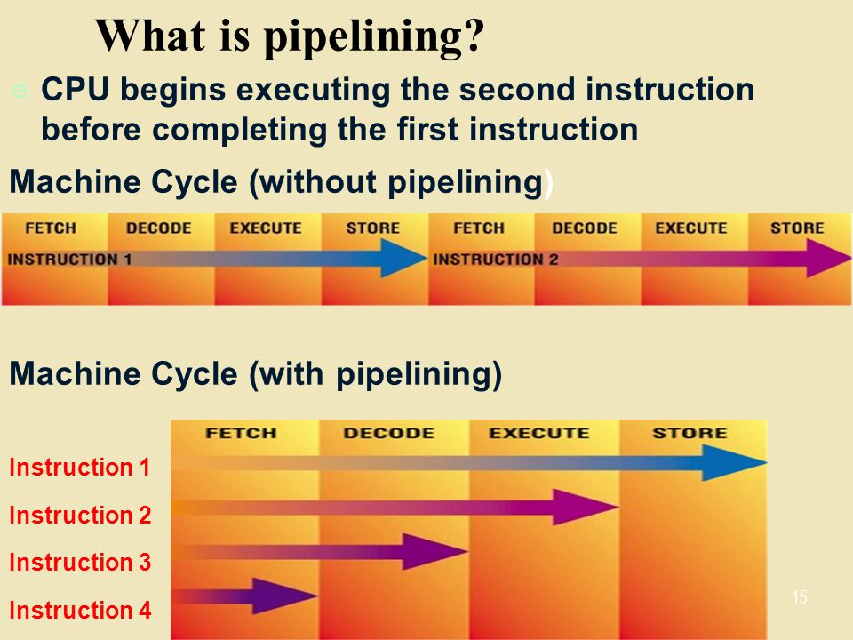 What is pipelining CPU begins executing the second instruction before completing the first instruction.