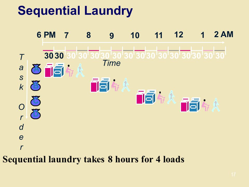 Sequential Laundry Sequential laundry takes 8 hours for 4 loads 30