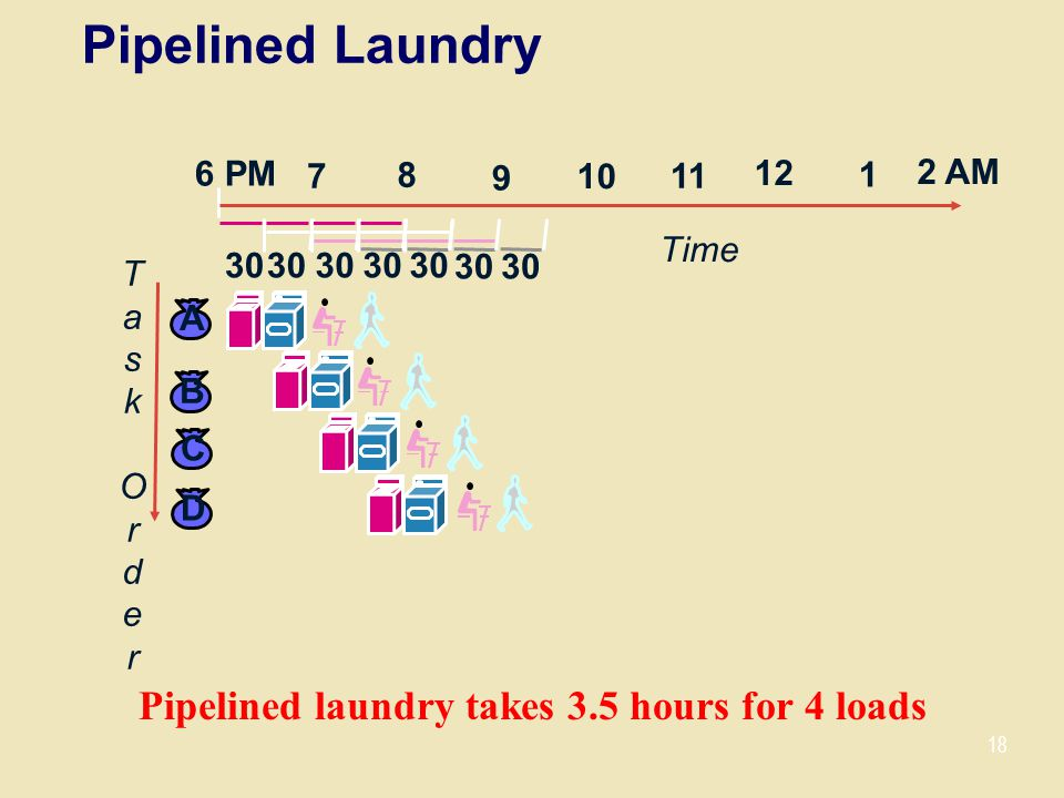 Pipelined laundry takes 3.5 hours for 4 loads