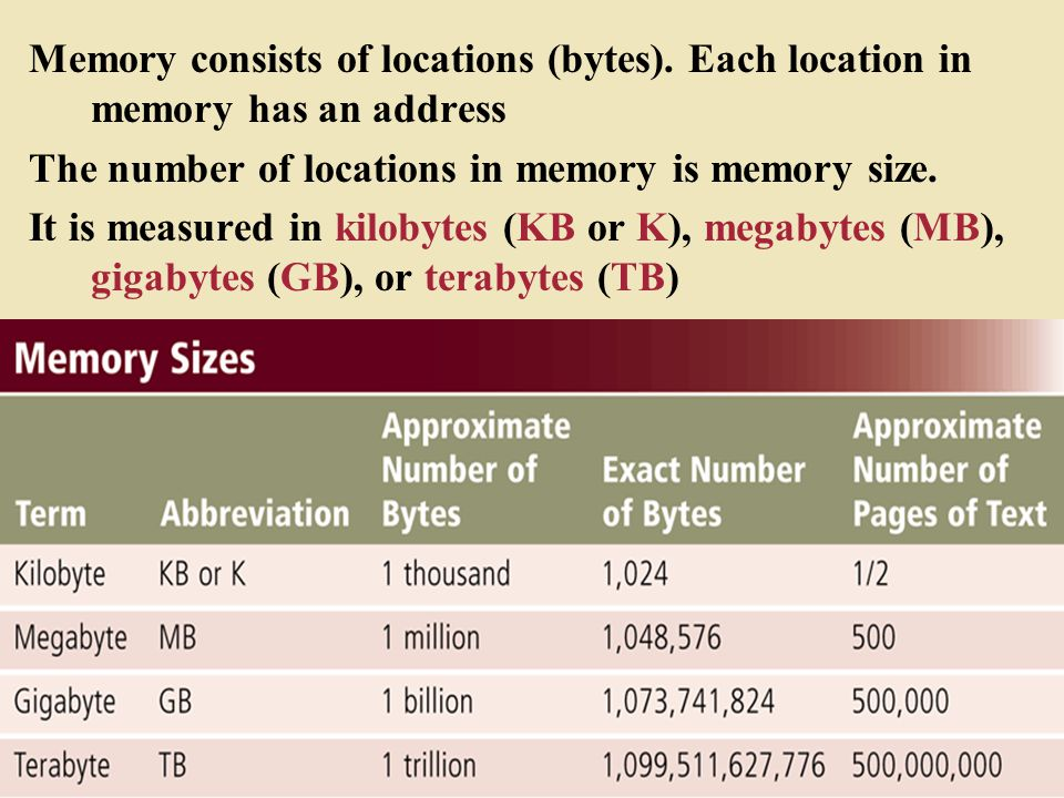 Memory consists of locations (bytes)