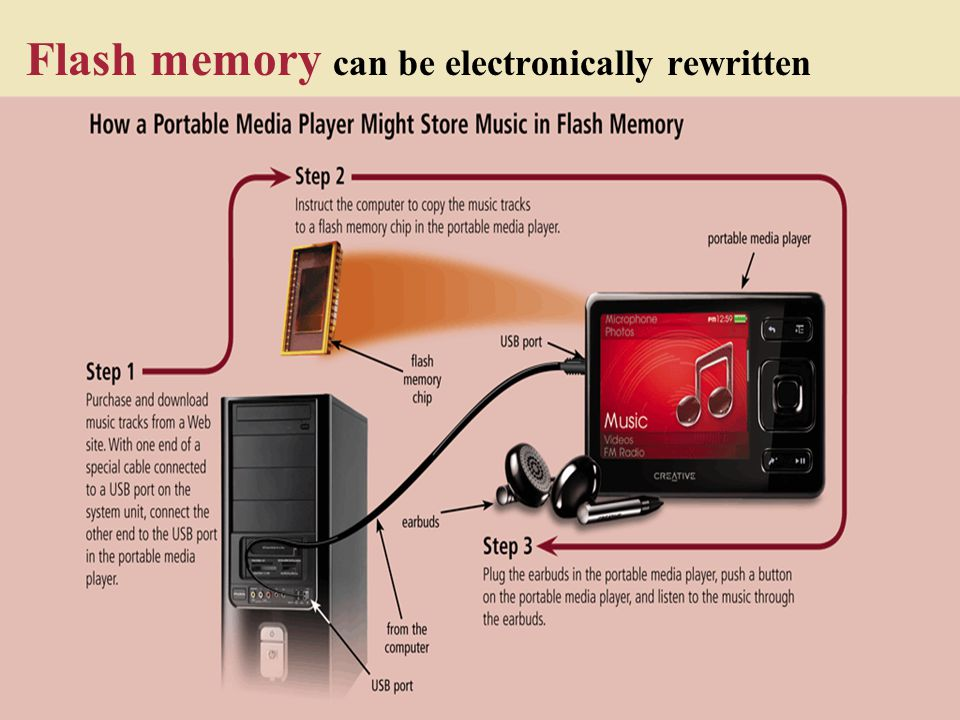 Flash memory can be electronically rewritten
