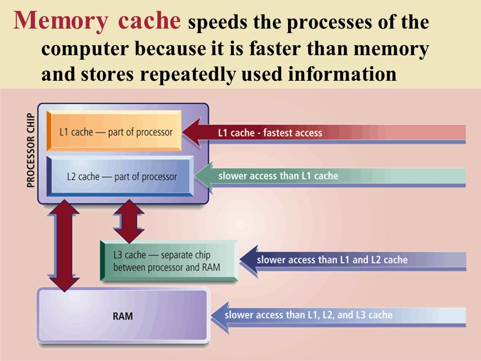 Memory cache speeds the processes of the computer because it is faster than memory and stores repeatedly used information