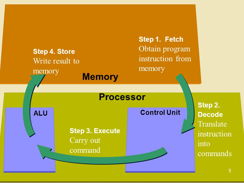 Memory Processor Step 1. Fetch Obtain program instruction from memory