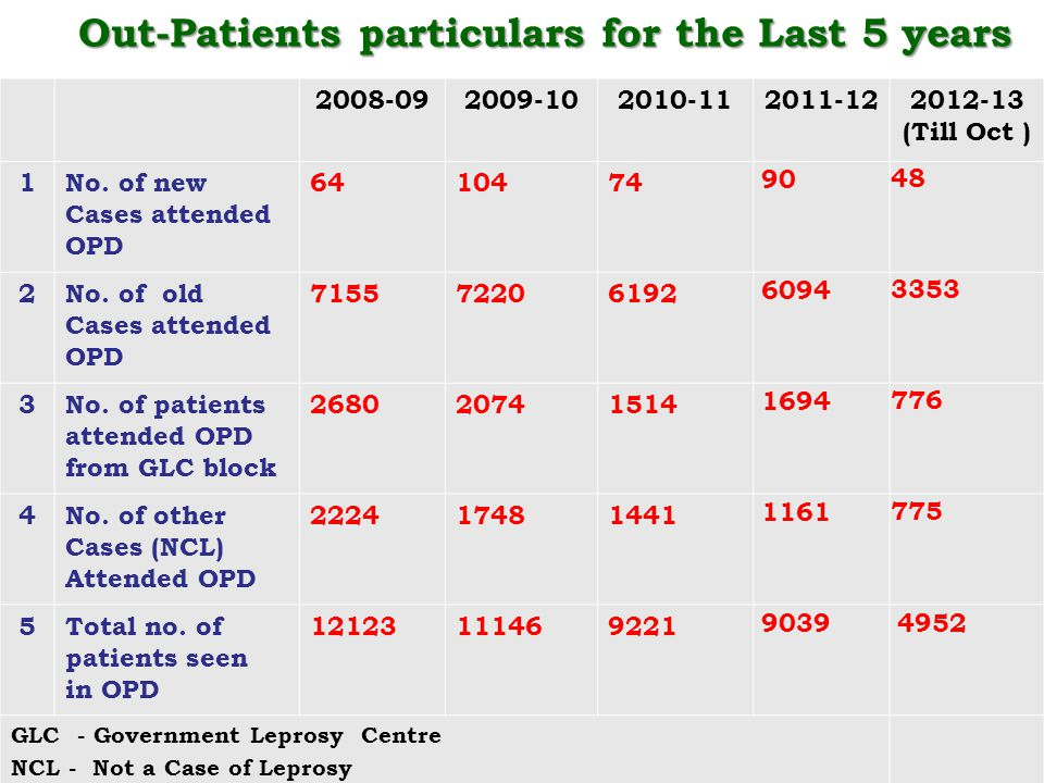 Out-Patients particulars for the Last 5 years