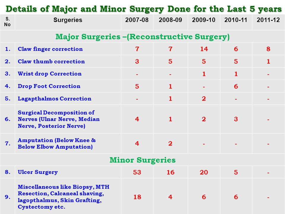 Details of Major and Minor Surgery Done for the Last 5 years