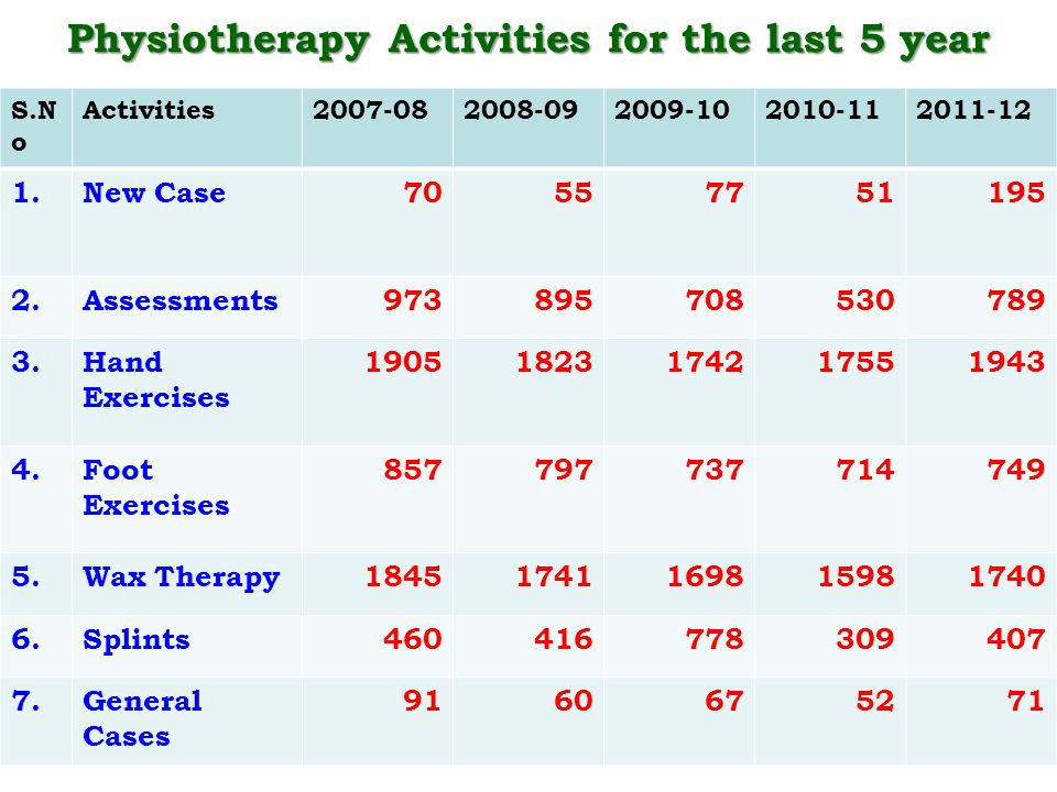 Physiotherapy Activities for the last 5 year