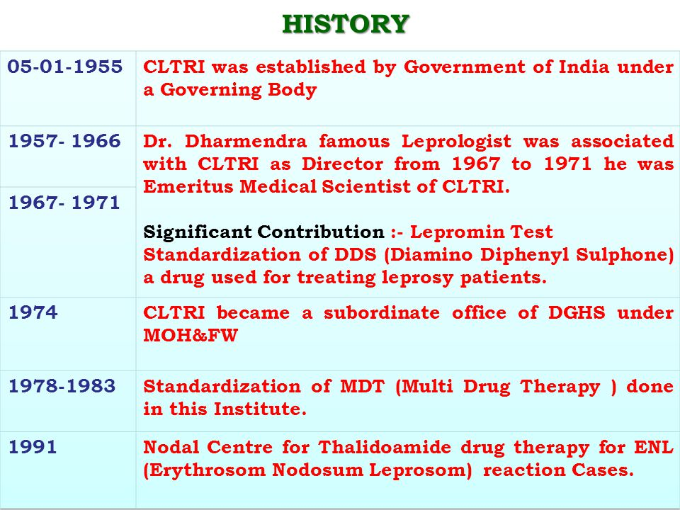 HISTORY 05-01-1955. CLTRI was established by Government of India under a Governing Body. 1957- 1966.