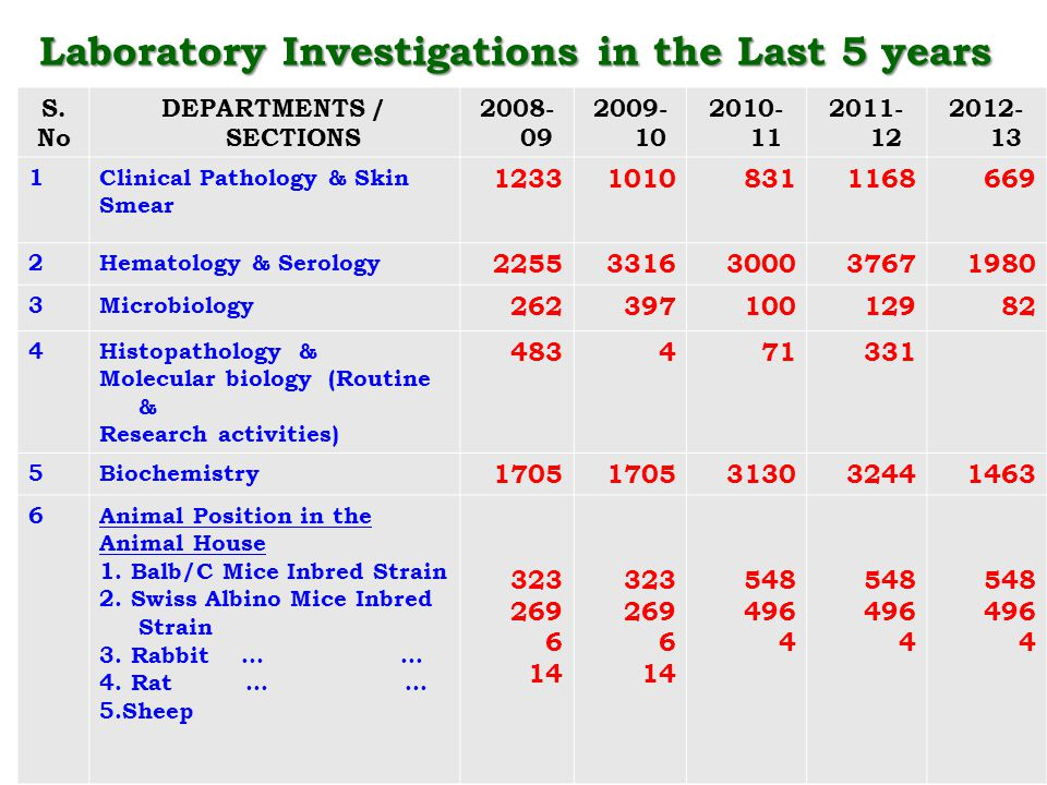 Laboratory Investigations in the Last 5 years