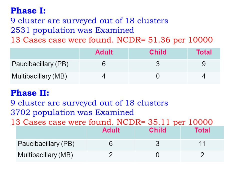 Phase I: Phase II: 9 cluster are surveyed out of 18 clusters